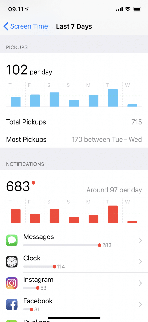 Number of pick-ups and number of notifications